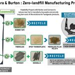 connora-burton-recycling