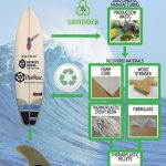 connora-recyclable-surfboard