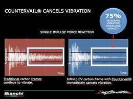 Vibration-canceling composite technology