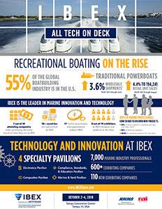 IBEX Show Infographic